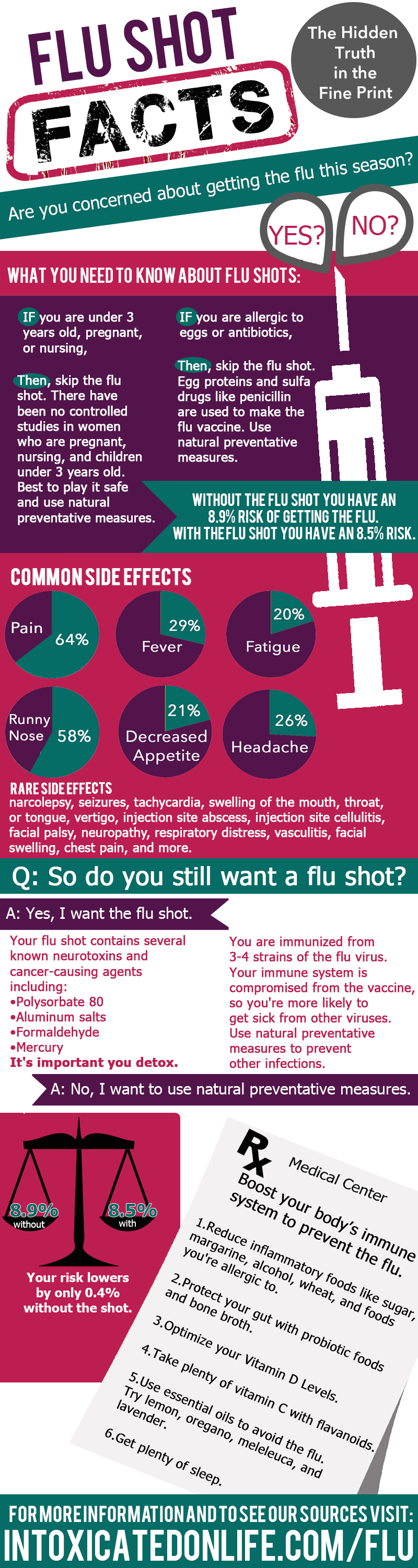 Flu Shots: Facts and Fiction