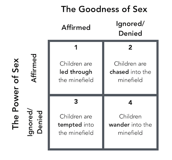 The Minefield of Society's Sexual Messages